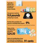 Infographic on food bank use